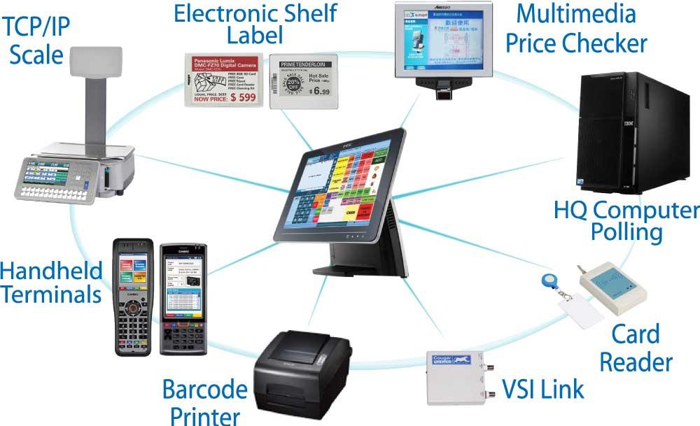 Mobile Pos System Standard