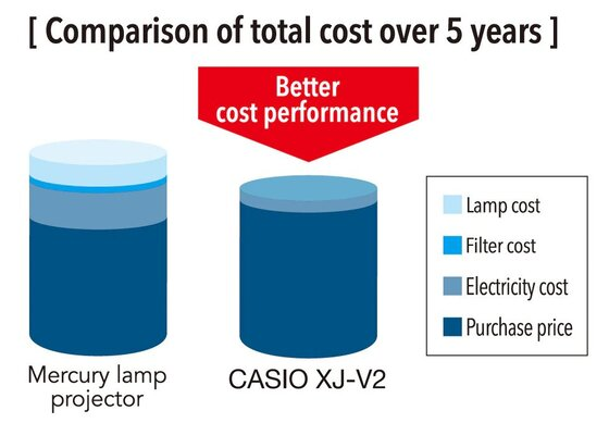 Comparison of total cost over 5 years