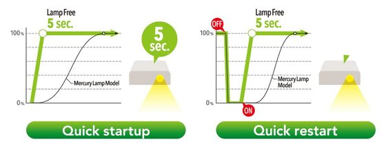 Quick startup quick restart