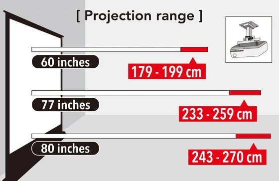 Projection range
