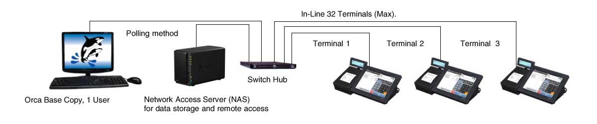 Inline Type Of Configuration (Single Location)